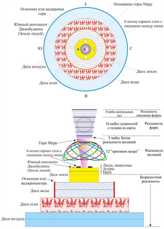 Космос Калачакра-Тантры
