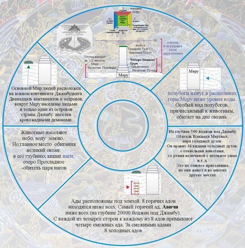 Расположение шести сансарических миров в картографии 4-х компонентной системы.
