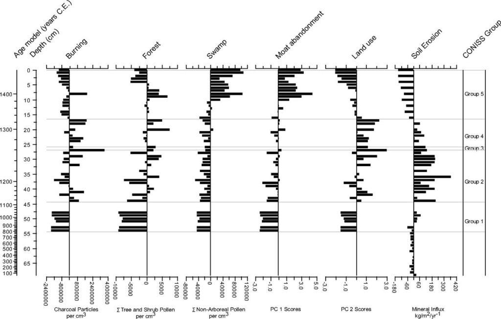 Рис. 3. Сводные стратиграфические, микроботанические и числовые результаты, построенные вокруг долгосрочного среднего значения для каждой переменной, по сравнению с моделируемым возрастом и глубиной.