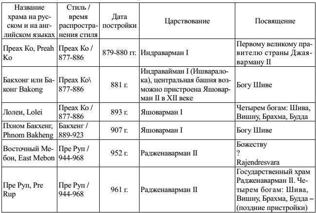 Культовые комплексы раннеанкорского периода